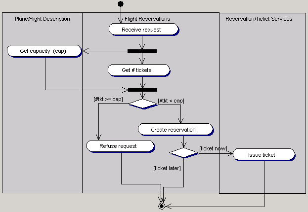 Togethertutorial completed activity diagram ccuart Image collections
